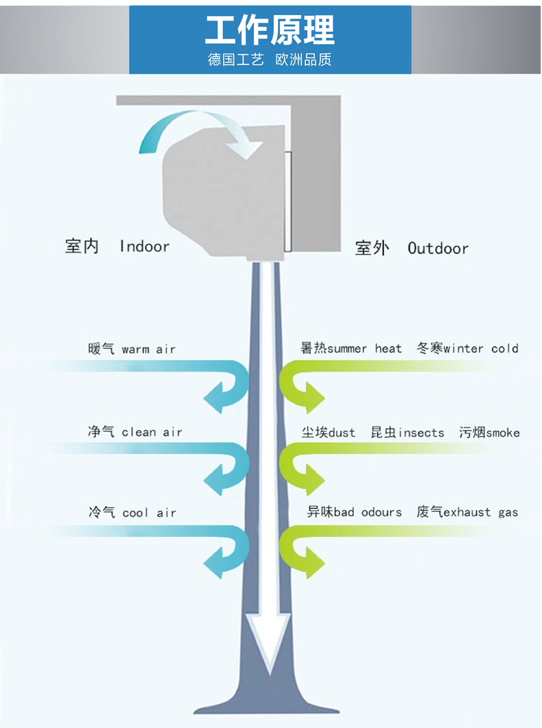 离心工业型超大风量(安装高度6米)